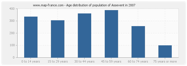 Age distribution of population of Assevent in 2007