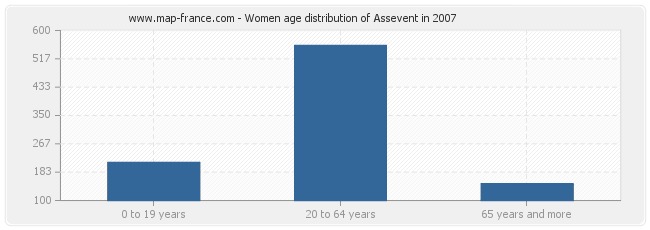 Women age distribution of Assevent in 2007