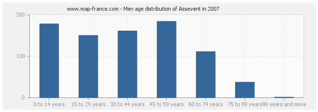 Men age distribution of Assevent in 2007