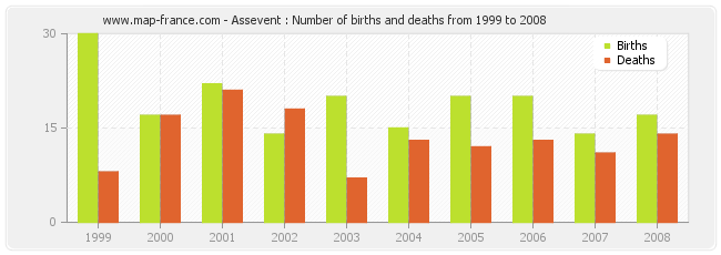 Assevent : Number of births and deaths from 1999 to 2008
