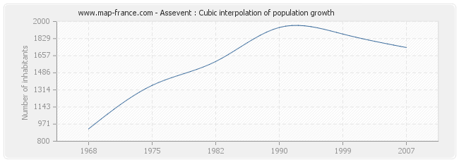 Assevent : Cubic interpolation of population growth