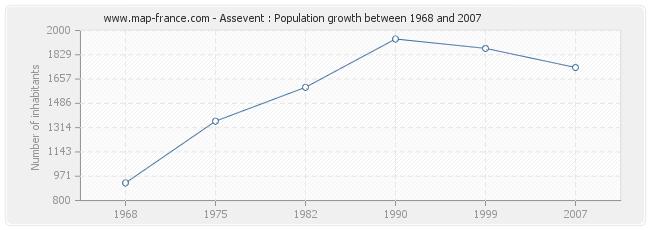 Population Assevent