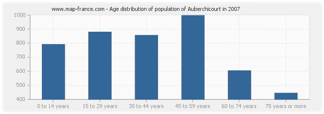 Age distribution of population of Auberchicourt in 2007