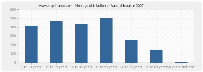 Men age distribution of Auberchicourt in 2007