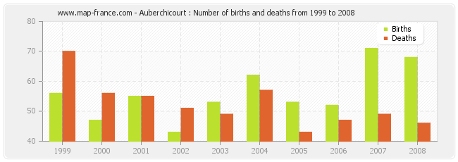 Auberchicourt : Number of births and deaths from 1999 to 2008