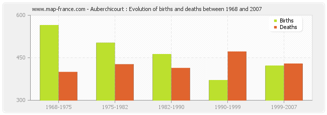 Auberchicourt : Evolution of births and deaths between 1968 and 2007