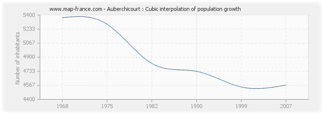 Auberchicourt : Cubic interpolation of population growth