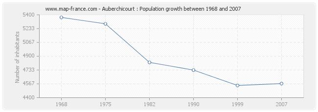 Population Auberchicourt
