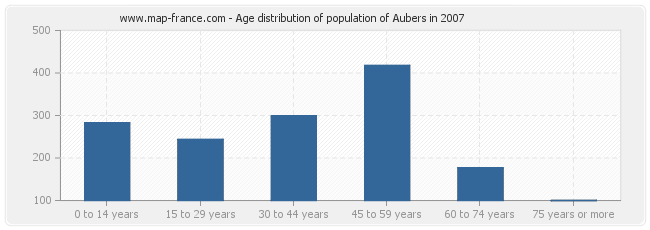 Age distribution of population of Aubers in 2007