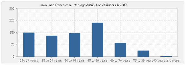 Men age distribution of Aubers in 2007