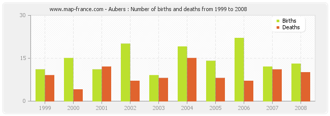 Aubers : Number of births and deaths from 1999 to 2008