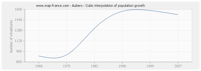 Aubers : Cubic interpolation of population growth