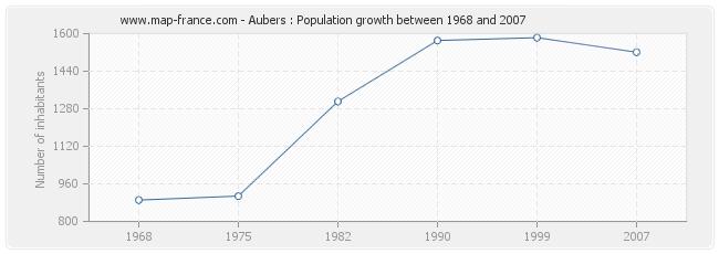 Population Aubers