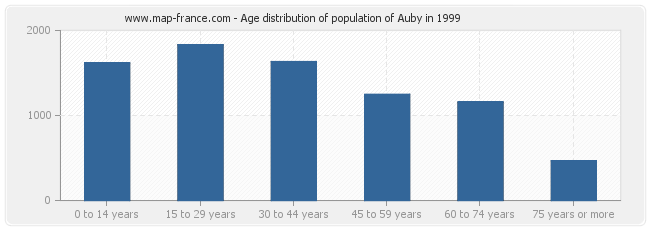 Age distribution of population of Auby in 1999