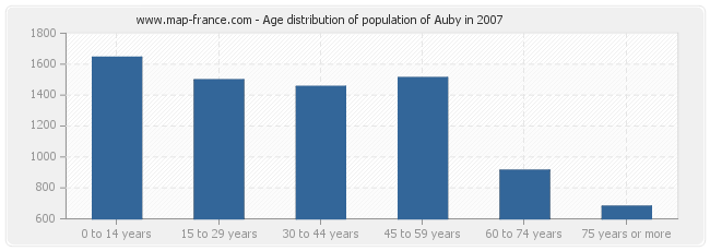 Age distribution of population of Auby in 2007