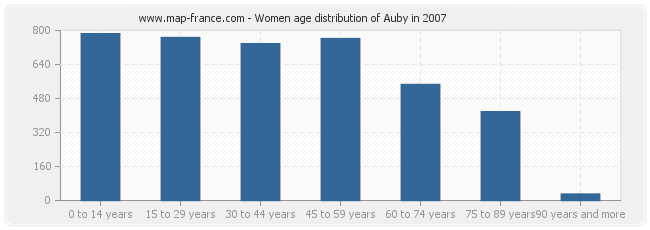 Women age distribution of Auby in 2007