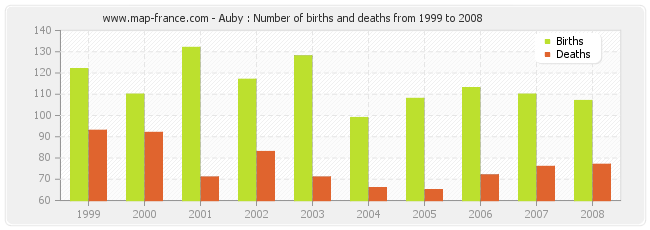 Auby : Number of births and deaths from 1999 to 2008