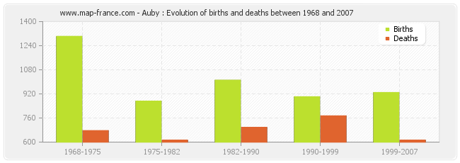 Auby : Evolution of births and deaths between 1968 and 2007