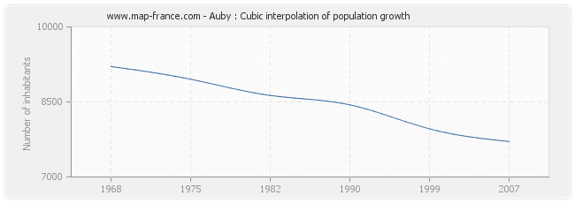 Auby : Cubic interpolation of population growth