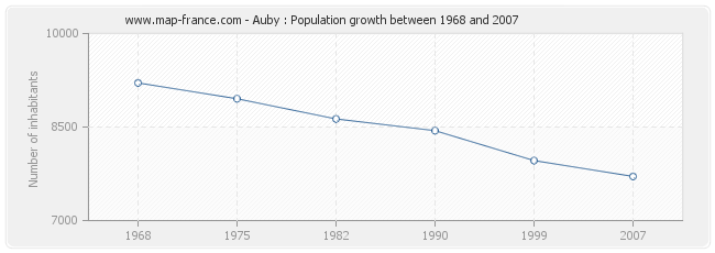 Population Auby