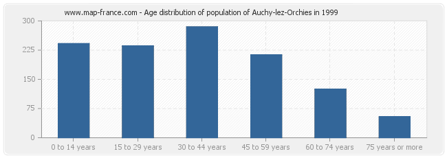 Age distribution of population of Auchy-lez-Orchies in 1999