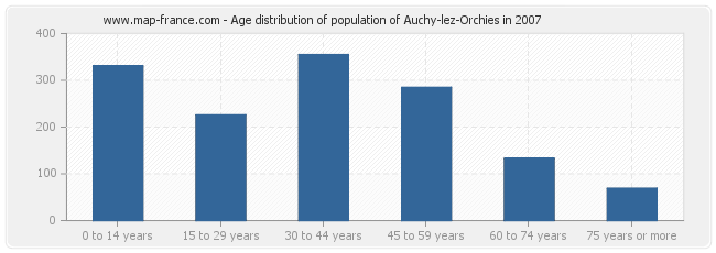 Age distribution of population of Auchy-lez-Orchies in 2007