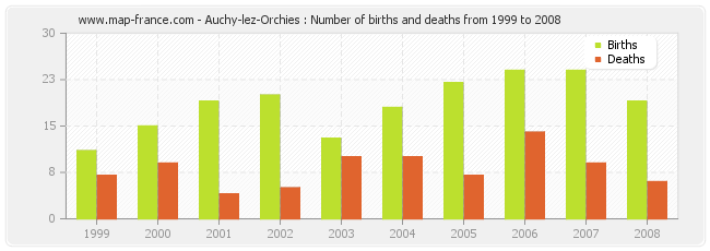 Auchy-lez-Orchies : Number of births and deaths from 1999 to 2008