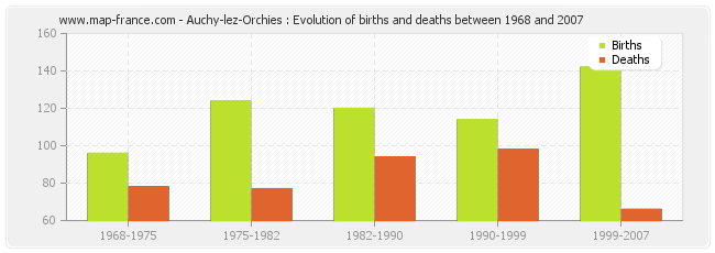 Auchy-lez-Orchies : Evolution of births and deaths between 1968 and 2007