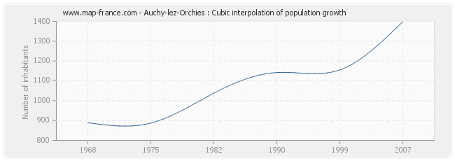 Auchy-lez-Orchies : Cubic interpolation of population growth