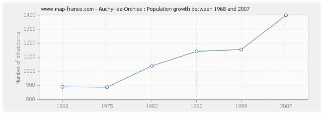 Population Auchy-lez-Orchies