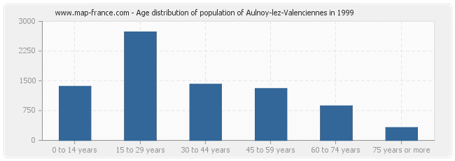 Age distribution of population of Aulnoy-lez-Valenciennes in 1999