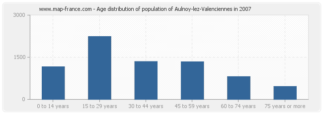 Age distribution of population of Aulnoy-lez-Valenciennes in 2007