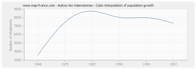 Aulnoy-lez-Valenciennes : Cubic interpolation of population growth