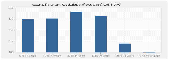 Age distribution of population of Avelin in 1999