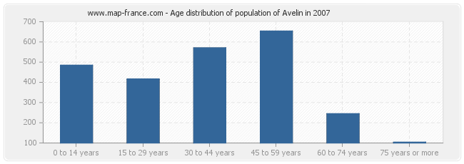 Age distribution of population of Avelin in 2007