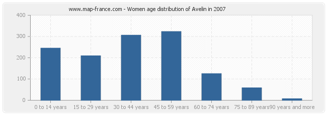 Women age distribution of Avelin in 2007