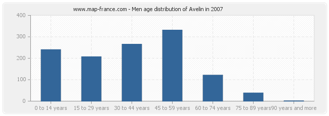 Men age distribution of Avelin in 2007