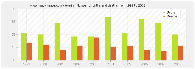 Avelin : Number of births and deaths from 1999 to 2008