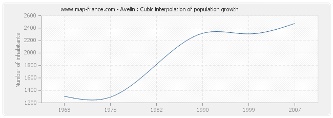 Avelin : Cubic interpolation of population growth