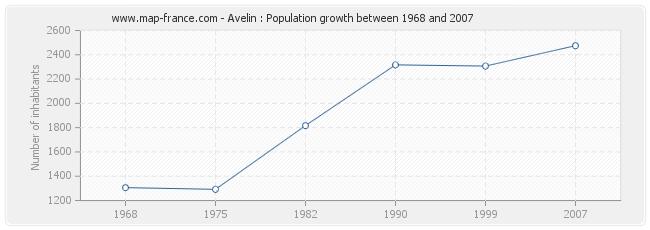 Population Avelin