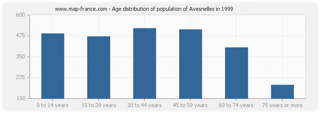 Age distribution of population of Avesnelles in 1999