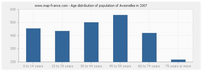 Age distribution of population of Avesnelles in 2007