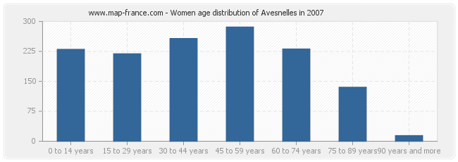 Women age distribution of Avesnelles in 2007