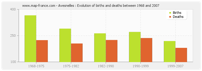 Avesnelles : Evolution of births and deaths between 1968 and 2007