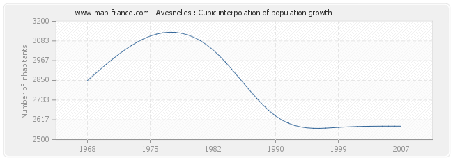 Avesnelles : Cubic interpolation of population growth