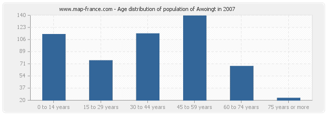 Age distribution of population of Awoingt in 2007