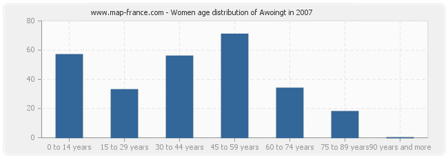 Women age distribution of Awoingt in 2007