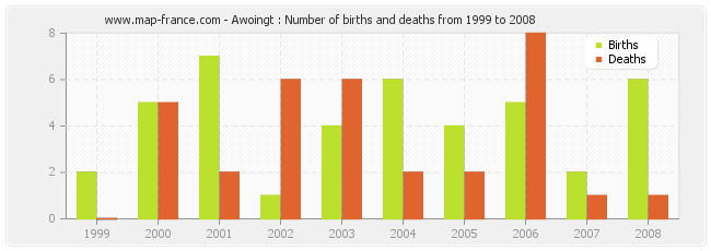 Awoingt : Number of births and deaths from 1999 to 2008