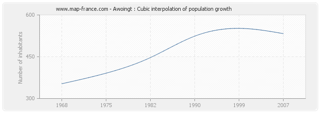 Awoingt : Cubic interpolation of population growth