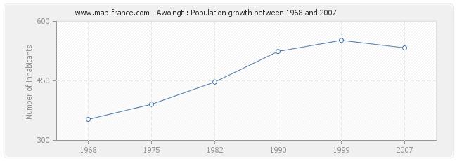 Population Awoingt